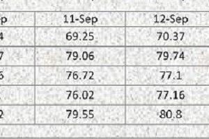 Nigeria: Economic Statistics and News Brief (September 10-14, 2018)